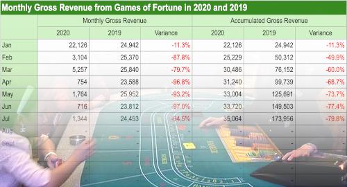 macau-casino-gaming-revenue-july-decline