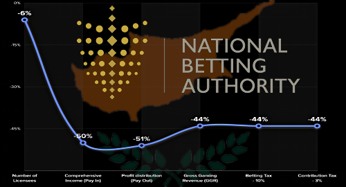 cyprus-online-land-based-sports-betting-pandemic