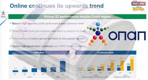 opap-record-online-gambling-revenue-pandemic