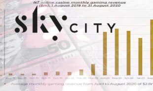 skycity-entertainment-online-casino-gambling-revenue