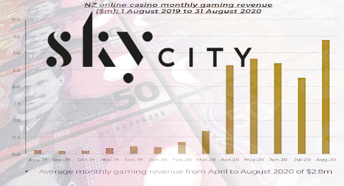 skycity-entertainment-online-casino-gambling-revenue