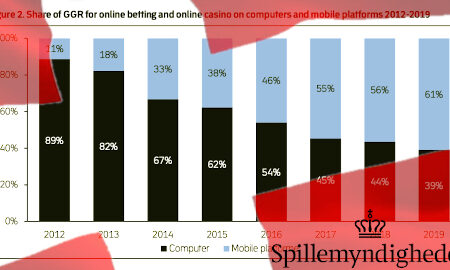 denmark-gamblers-prefer-online-mobile-devices