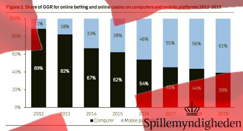 denmark-gamblers-prefer-online-mobile-devices