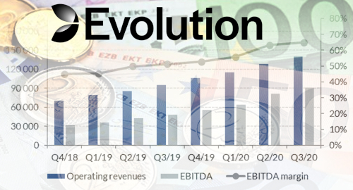 evolution-netent-online-gambling-technology-revenue