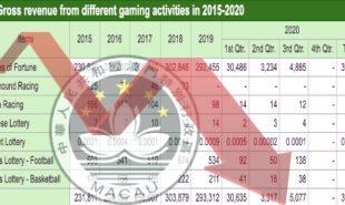 macau-vip-mass-market-casino-gambling-q3