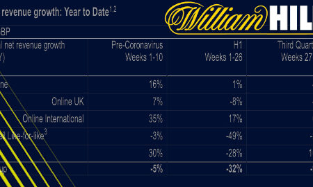 william-hill-q3-online-gambling-underwhelms