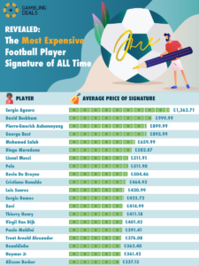 Gambling Deal's list of the most expensive football autographs