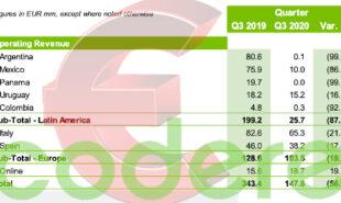 codere-q3-gambling-revenue-falls
