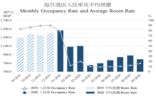 Monthly Occupancy Rate and Average Room Rate