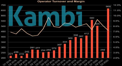 kambi-record-revenue-sports-betting-turnover