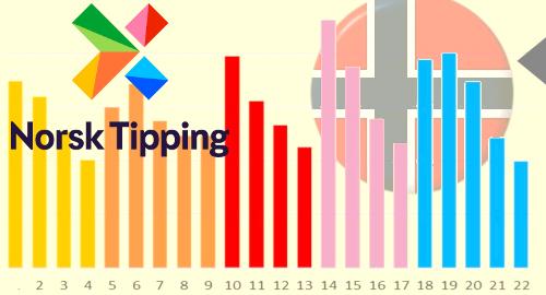 norway-norsk-tipping-online-casino-gambling-pandemic