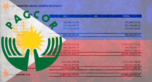 pagcor-philippine-casino-online-gambling-revenue-q3-2020