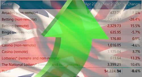 uk-online-gambling-casino-sports-betting-lottery-statistics
