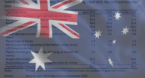 australia-pandemic-gambling-activity-decline