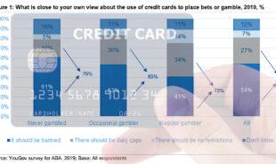 australian-banking-association-report-credit-card-online-gambling
