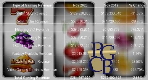 pennsylvania-online-casino-sports-betting-november