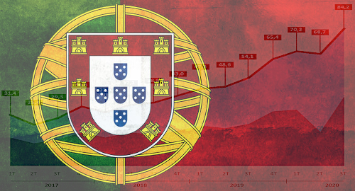 portugal-online-gambling-betting-casino-revenue-q3-2020