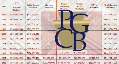 pennsylvania-casino-igaming-sports-betting-records-december-2020