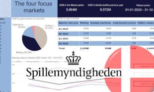 denmark-online-casino-sports-betting-revenue-2020