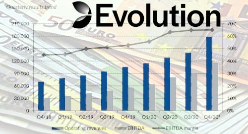 evolution-gaming-live-online-casino-revenue
