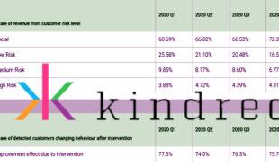 kindred-group-high-risk-gambling-revenue-share